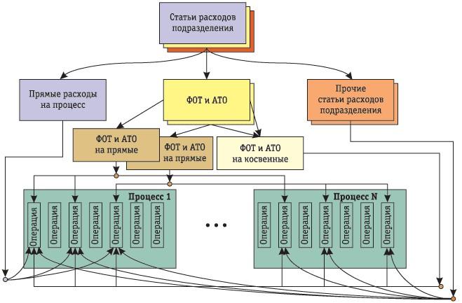 """Рис. 1.Общая схема разнесения затрат на операции процессов для подразделений функциональных зон  """"Бизнес """" и """"..."""