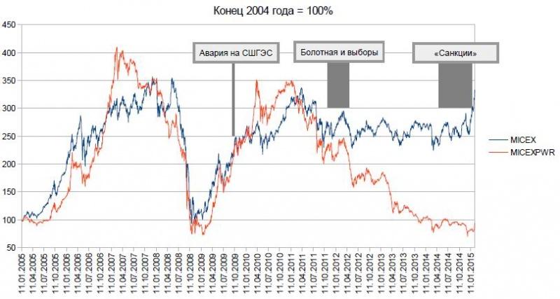 график динамики (рублевого) индекса ММВБ и, для сравнения, график рублевого же индекса электроэнергетического сектора (красным).