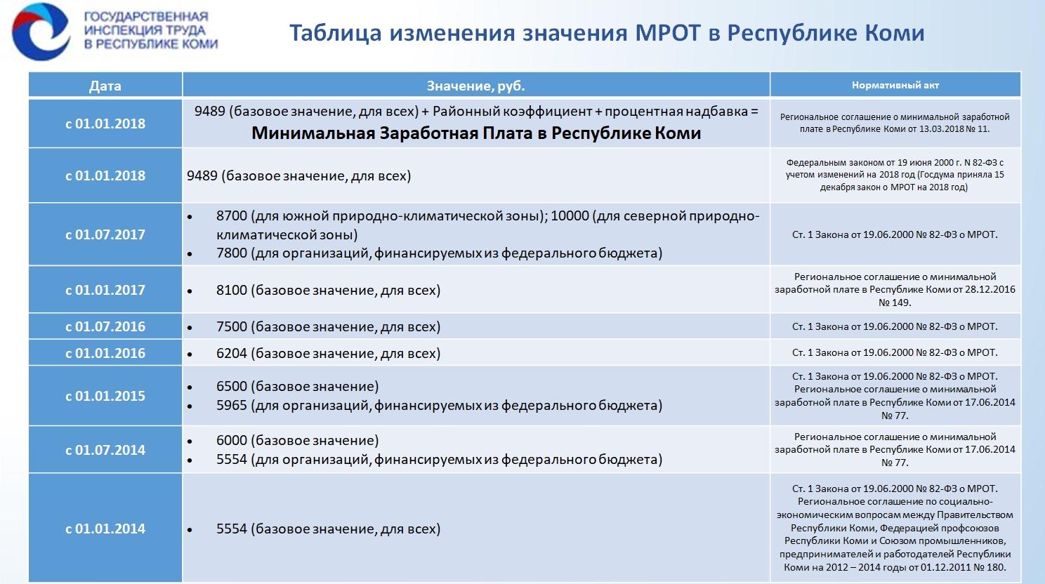 Ставки транспортного налога в республике коми в 2011 году ставки экспортных пошлин на нефть в долл.сша за тонну