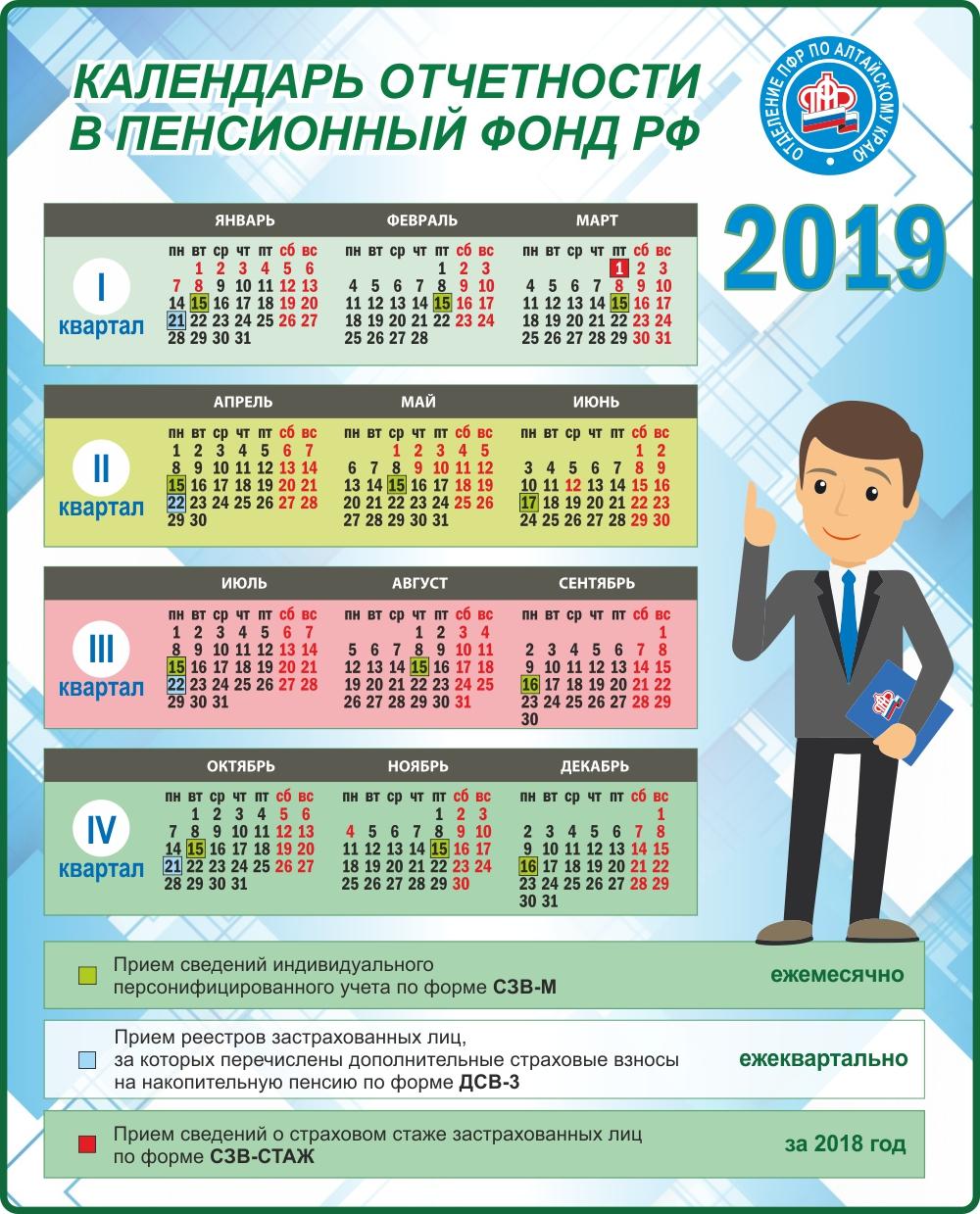 Каждый сотрудник обойдется в 500 рублей, если не подать в ПФР ежемесячную отчетность